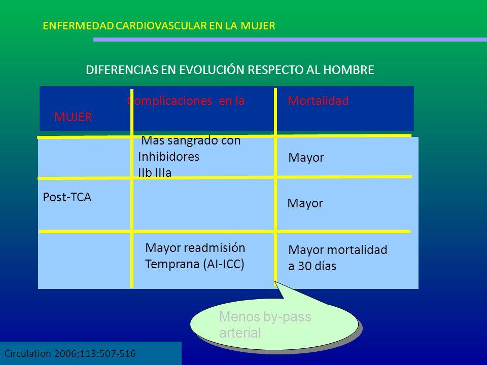 DIFERENCIAS EN EVOLUCIÓN RESPECTO AL HOMBRE Post-TCA Complicaciones en la Mortalidad MUJER Mas sangrado con Inhibidores IIb IIIa Mayor Mayor readmisió