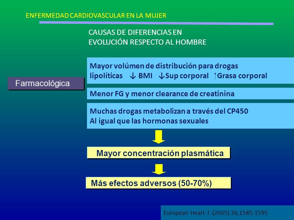 Farmacológica Mayor concentración plasmática Mayor volúmen de distribución para drogas lipolíticas BMI Sup corporal Grasa corporal Menor FG y menor cl