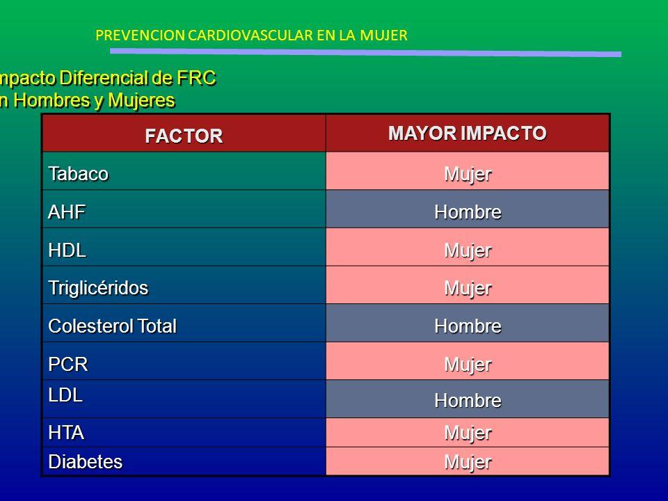 Impacto Diferencial de FRC en Hombres y Mujeres FACTOR MAYOR IMPACTO TabacoMujer AHFHombre HDLMujer TriglicéridosMujer Colesterol Total Hombre PCRMuje