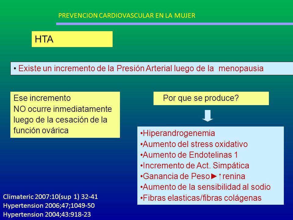 Existe un incremento de la Presión Arterial luego de la menopausia Ese incremento NO ocurre inmediatamente luego de la cesación de la función ovárica