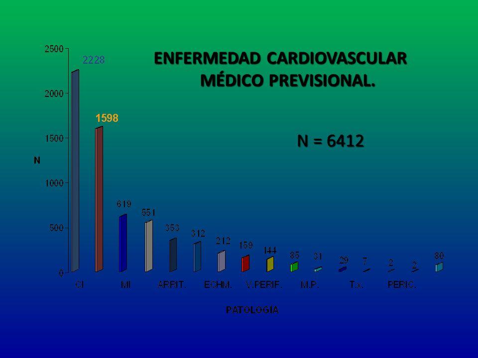 ENFERMEDAD CARDIOVASCULAR MÉDICO PREVISIONAL. MÉDICO PREVISIONAL. N = 6412