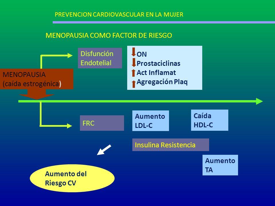 Aumento LDL-C Caída HDL-C Aumento TA Insulina Resistencia MENOPAUSIA (caída estrogénica) ON Prostaciclinas Act Inflamat Agregación Plaq Disfunción End
