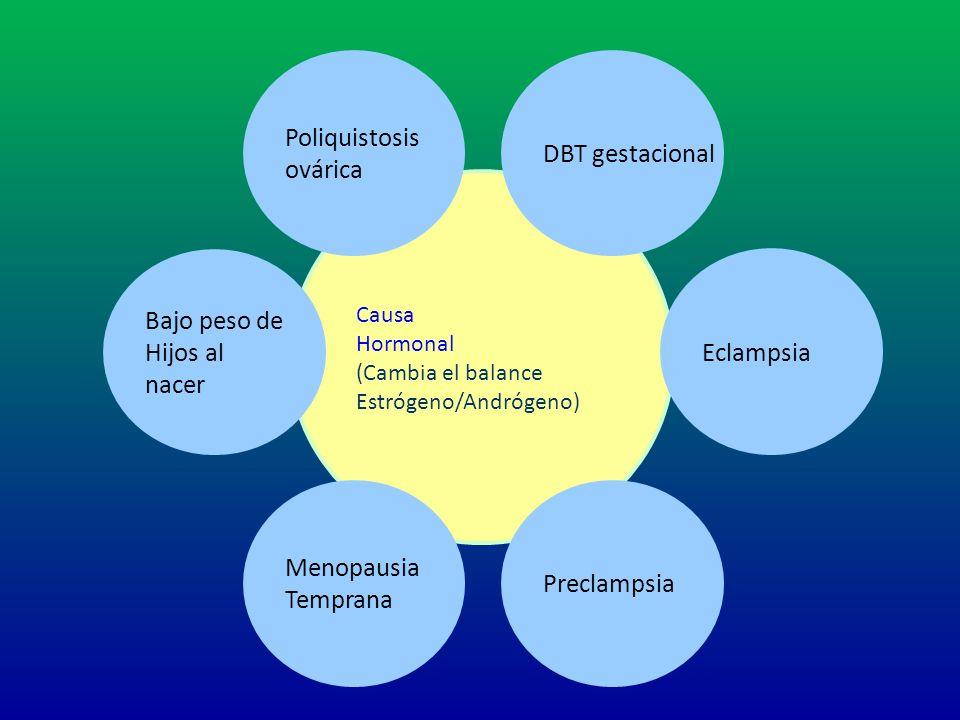 Aumento de riesgo de ECV Causa Hormonal (Cambia el balance Estrógeno/Andrógeno) DBT gestacional Eclampsia Preclampsia Menopausia Temprana Bajo peso de
