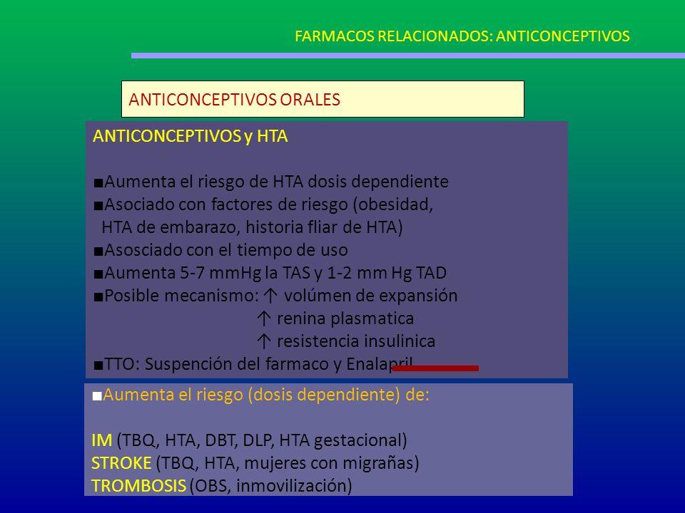 ANTICONCEPTIVOS ORALES ANTICONCEPTIVOS y HTA Aumenta el riesgo de HTA dosis dependiente Asociado con factores de riesgo (obesidad, HTA de embarazo, hi