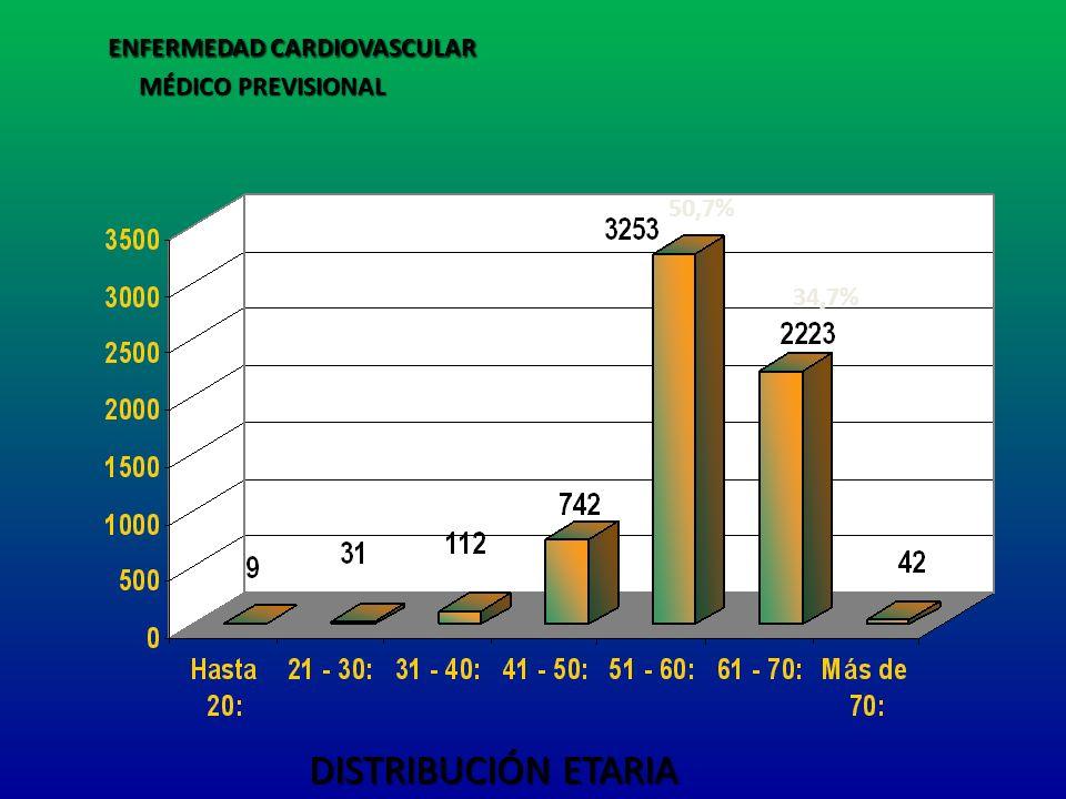 ENFERMEDAD CARDIOVASCULAR ENFERMEDAD CARDIOVASCULAR MÉDICO PREVISIONAL MÉDICO PREVISIONAL DISTRIBUCIÓN ETARIA 50,7% 34,7%