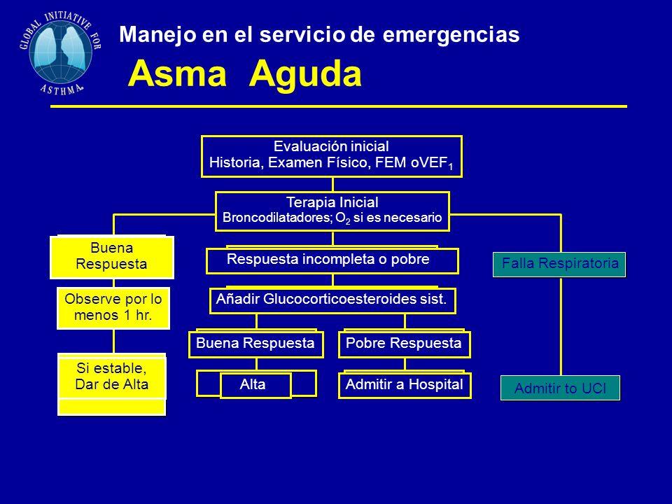 Manejo en el servicio de emergencias Asma Aguda Buena Respuesta Observe por lo menos 1 hr.
