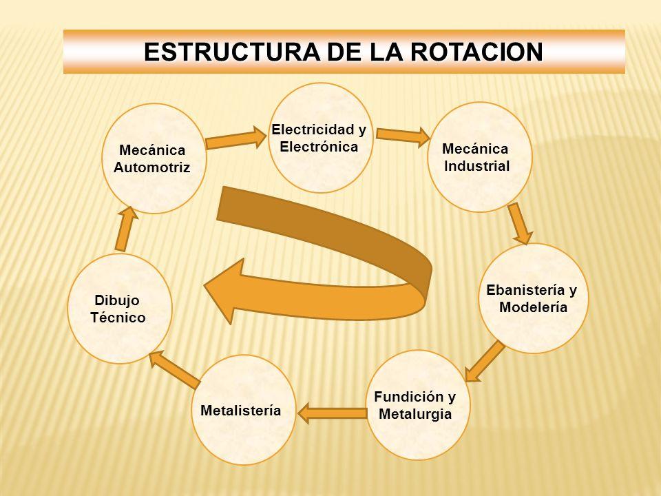 Electricidad y Electrónica Mecánica Automotriz Dibujo Técnico Fundición y Metalurgia Ebanistería y Modelería Mecánica Industrial ESTRUCTURA DE LA ROTA