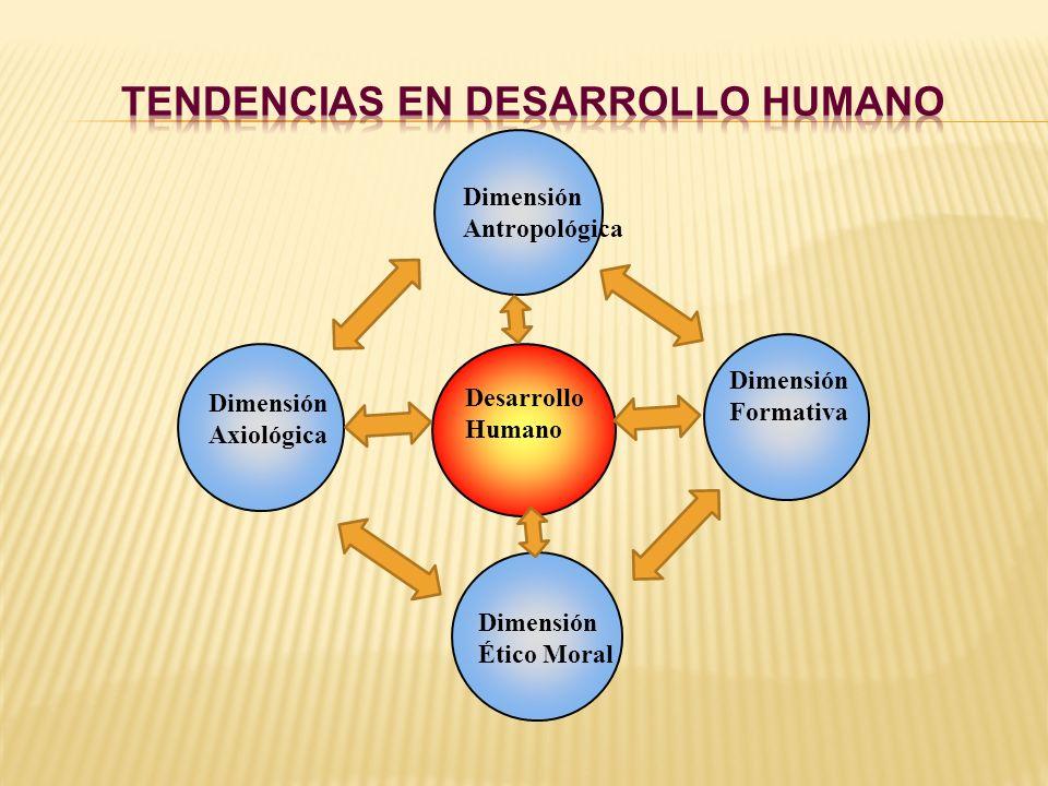 Desarrollo Humano Dimensión Ético Moral Dimensión Axiológica Dimensión Formativa Dimensión Antropológica