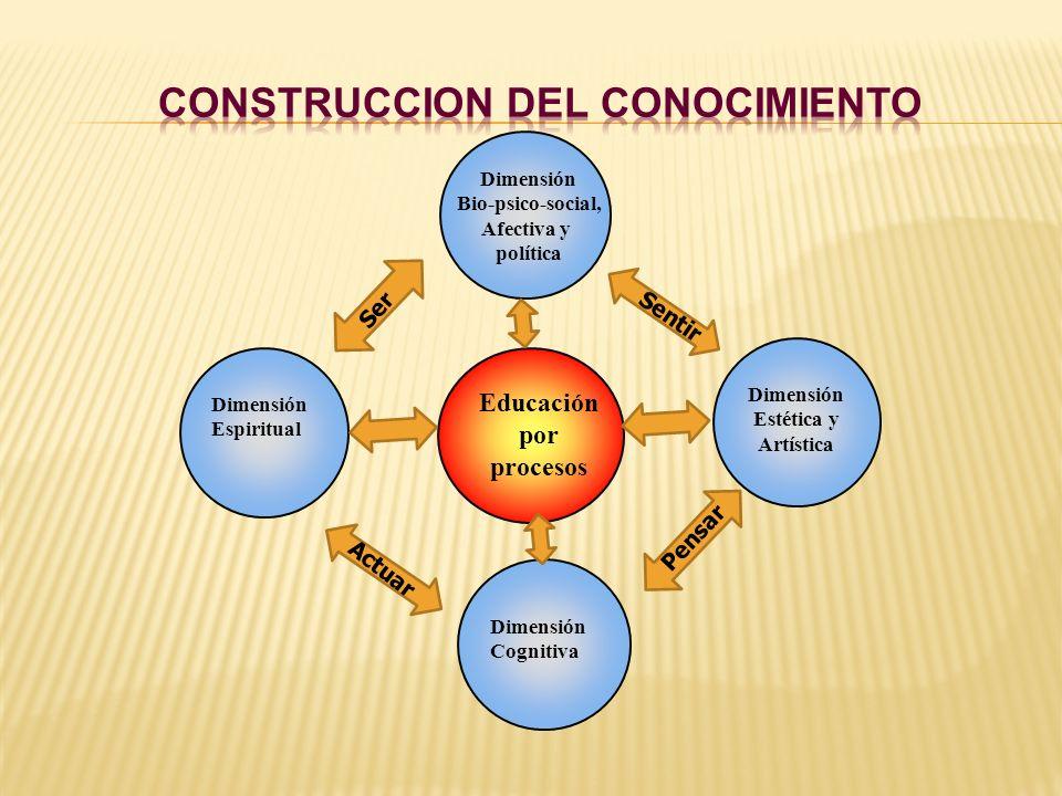 Educación por procesos Dimensión Cognitiva Dimensión Espiritual Dimensión Estética y Artística Dimensión Bio-psico-social, Afectiva y política Ser Sen
