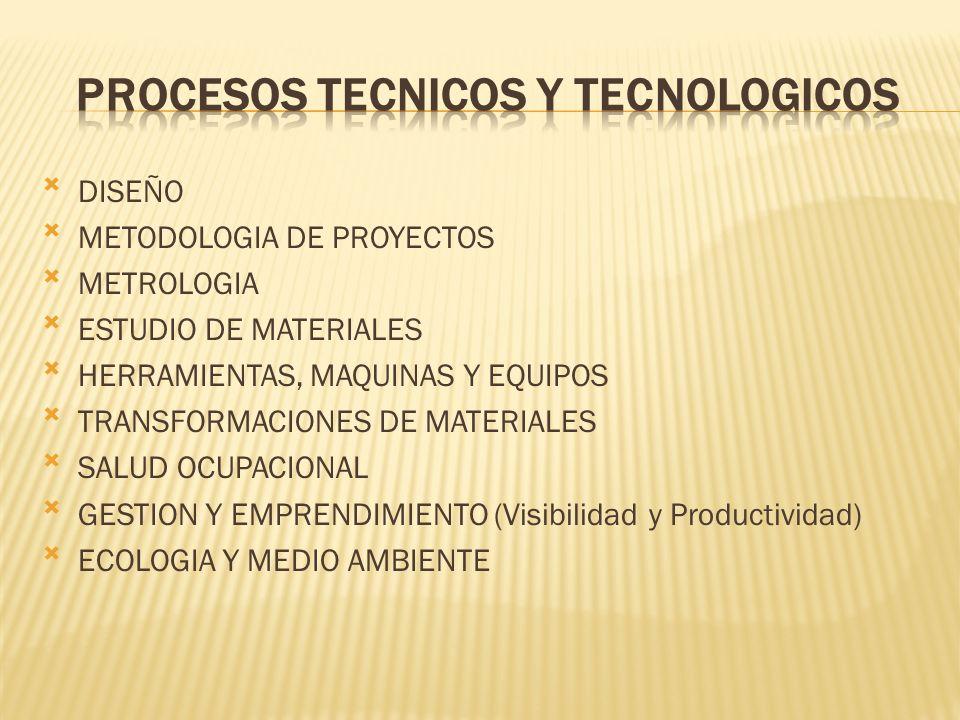 DISEÑO METODOLOGIA DE PROYECTOS METROLOGIA ESTUDIO DE MATERIALES HERRAMIENTAS, MAQUINAS Y EQUIPOS TRANSFORMACIONES DE MATERIALES SALUD OCUPACIONAL GES