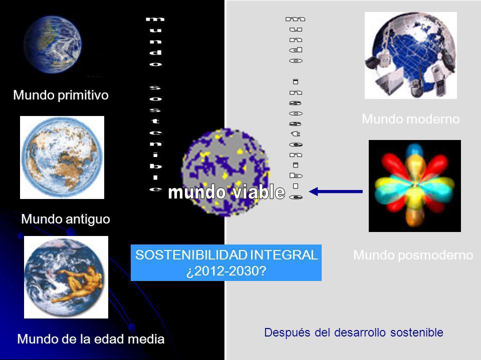 SOSTENIBILIDAD INTEGRAL ¿2012-2030? Mundo primitivo Mundo antiguo Mundo de la edad media Mundo moderno Mundo posmoderno Después del desarrollo sosteni