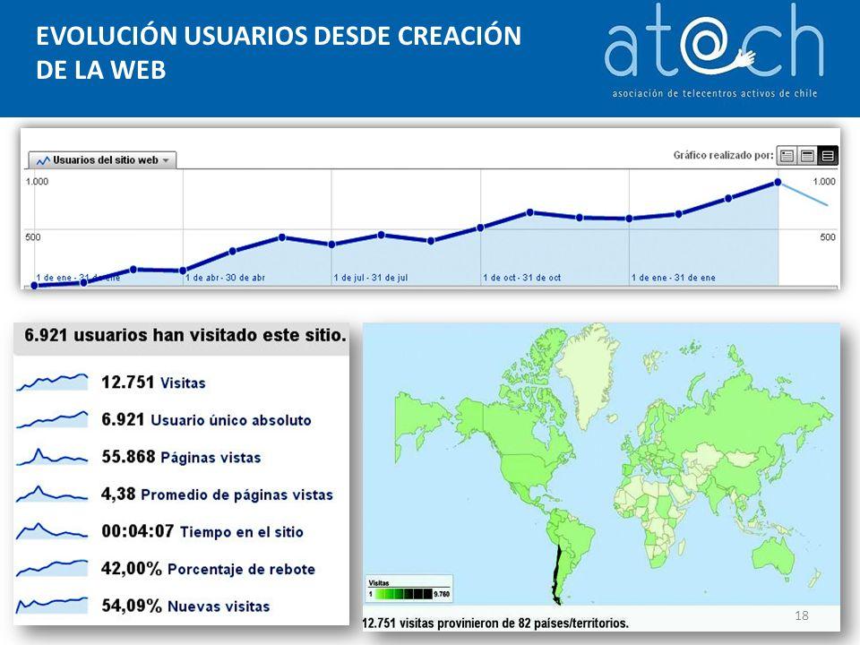 EVOLUCIÓN USUARIOS DESDE CREACIÓN DE LA WEB 18