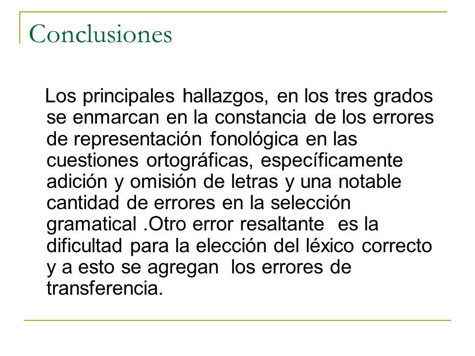 Conclusiones Los principales hallazgos, en los tres grados se enmarcan en la constancia de los errores de representación fonológica en las cuestiones