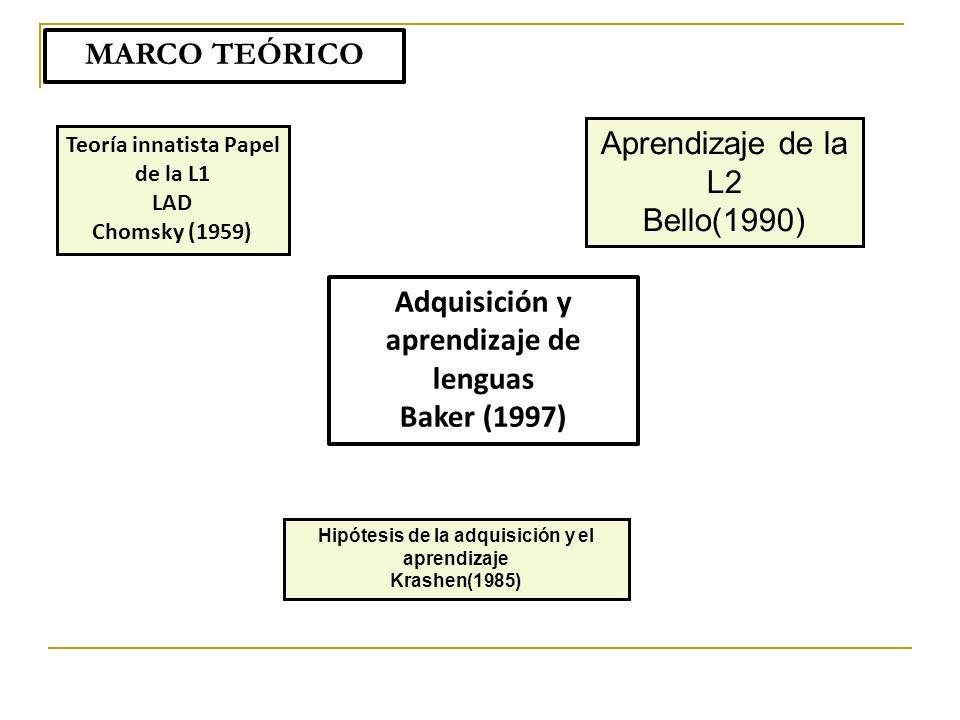 MARCO TEÓRICO Adquisición y aprendizaje de lenguas Baker (1997) Hipótesis de la adquisición y el aprendizaje Krashen(1985) Aprendizaje de la L2 Bello(