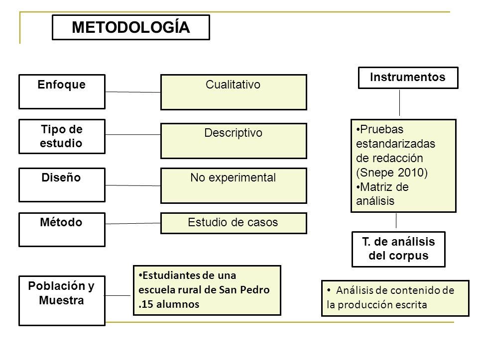 METODOLOGÍA Enfoque Tipo de estudio Diseño Método Población y Muestra Cualitativo Descriptivo No experimental Estudio de casos Instrumentos T. de anál