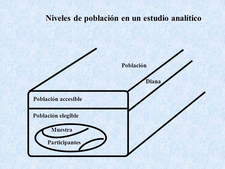 Niveles de población en un estudio analítico Población Diana Población accesible Población elegible Muestra Participantes