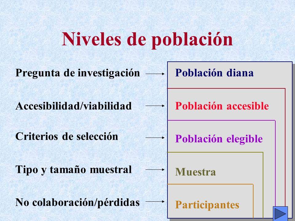 Niveles de población Pregunta de investigación Accesibilidad/viabilidad Criterios de selección Tipo y tamaño muestral No colaboración/pérdidas Poblaci