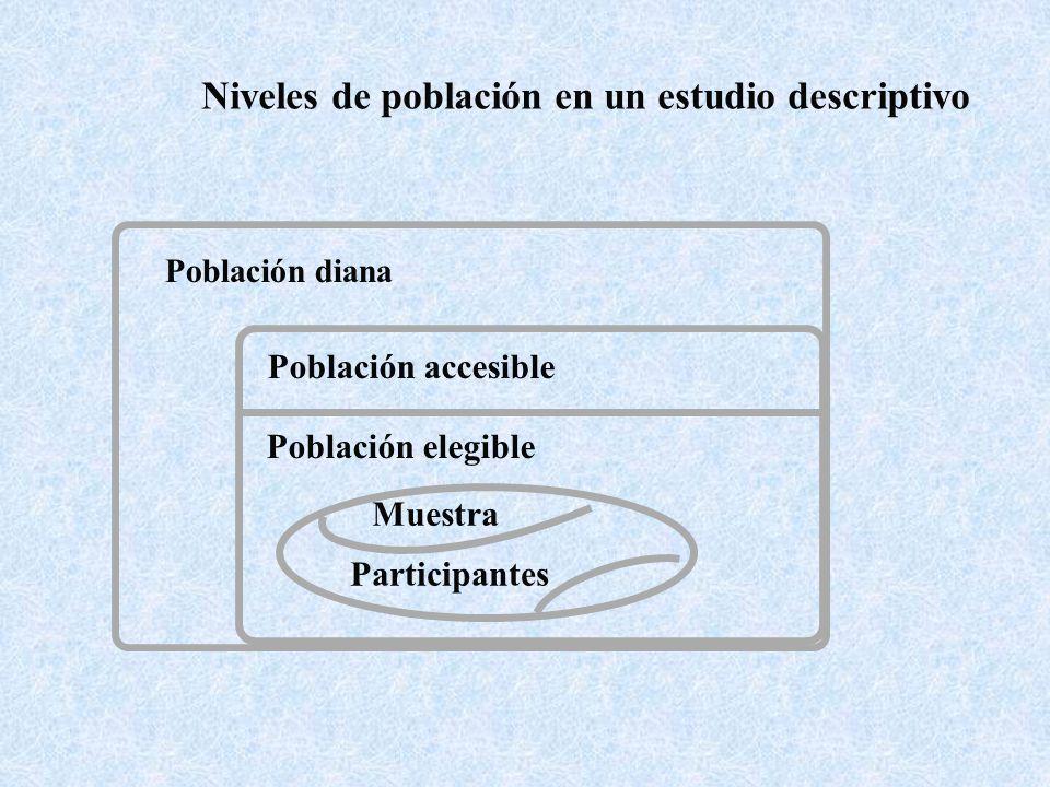 Población accesible Población elegible Muestra Participantes Población diana Niveles de población en un estudio descriptivo