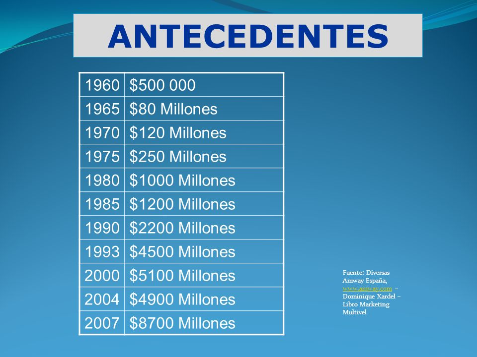 ANTECEDENTES 1960$500 000 1965$80 Millones 1970$120 Millones 1975$250 Millones 1980$1000 Millones 1985$1200 Millones 1990$2200 Millones 1993$4500 Mill