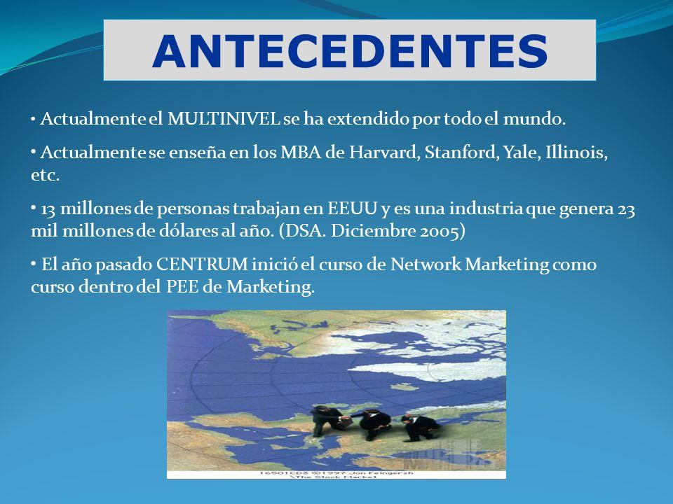 ANTECEDENTES Actualmente el MULTINIVEL se ha extendido por todo el mundo. Actualmente se enseña en los MBA de Harvard, Stanford, Yale, Illinois, etc.