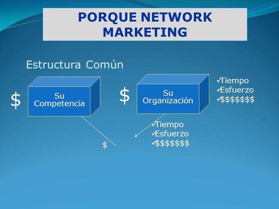 PORQUE NETWORK MARKETING Tiempo Esfuerzo $$$$$$$ Su Organización Estructura Común Tiempo Esfuerzo $$$$$$$ $ $ $ Su Competencia