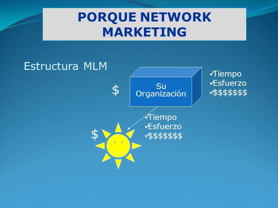 PORQUE NETWORK MARKETING Estructura MLM Tiempo Esfuerzo $$$$$$$ $ $ Tiempo Esfuerzo $$$$$$$ Su Organización