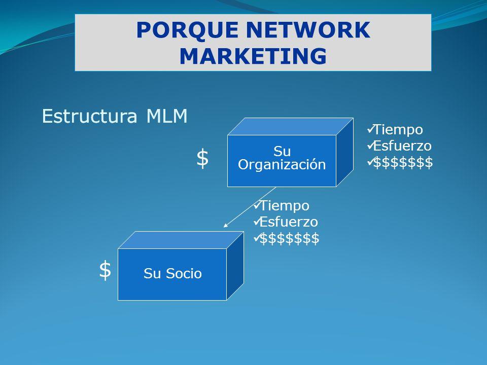 PORQUE NETWORK MARKETING Estructura MLM Tiempo Esfuerzo $$$$$$$ Su Organización Estructura MLM Tiempo Esfuerzo $$$$$$$ $ $ Su Socio