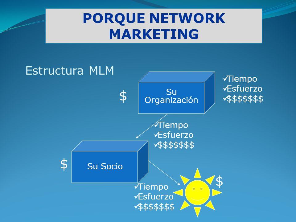 PORQUE NETWORK MARKETING Tiempo Esfuerzo $$$$$$$ Su Organización Estructura MLM Tiempo Esfuerzo $$$$$$$ $ $ Su Socio Tiempo Esfuerzo $$$$$$$ $