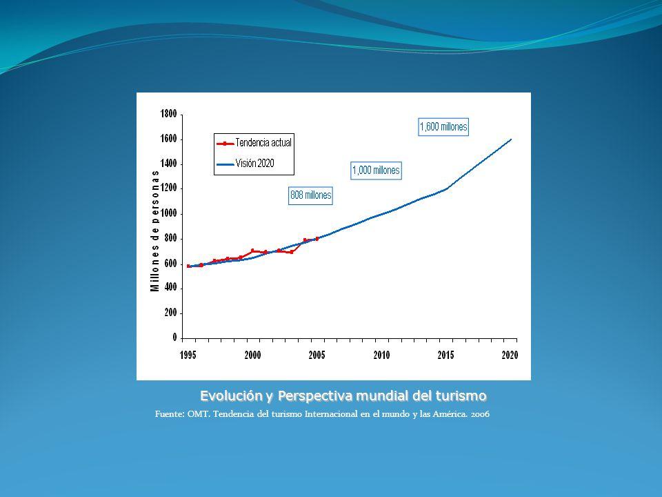 Evolución y Perspectiva mundial del turismo Fuente: OMT. Tendencia del turismo Internacional en el mundo y las América. 2006
