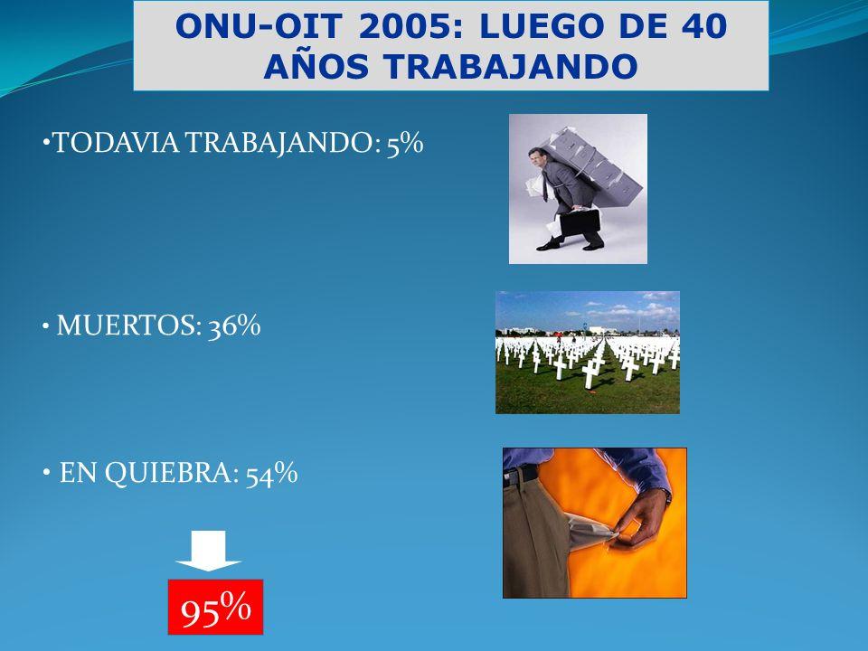 ONU-OIT 2005: LUEGO DE 40 AÑOS TRABAJANDO TODAVIA TRABAJANDO: 5% MUERTOS: 36% EN QUIEBRA: 54% 95%