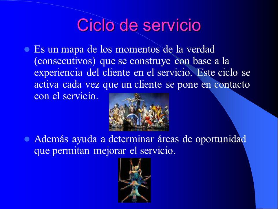 Ciclo de servicio Es un mapa de los momentos de la verdad (consecutivos) que se construye con base a la experiencia del cliente en el servicio. Este c