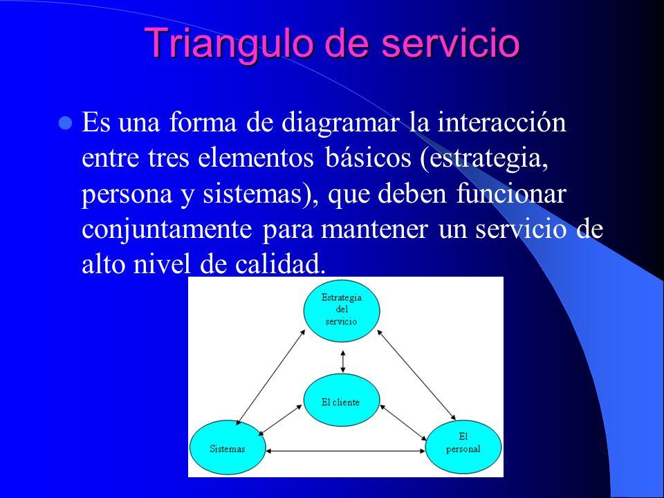 Triangulo de servicio Es una forma de diagramar la interacción entre tres elementos básicos (estrategia, persona y sistemas), que deben funcionar conj