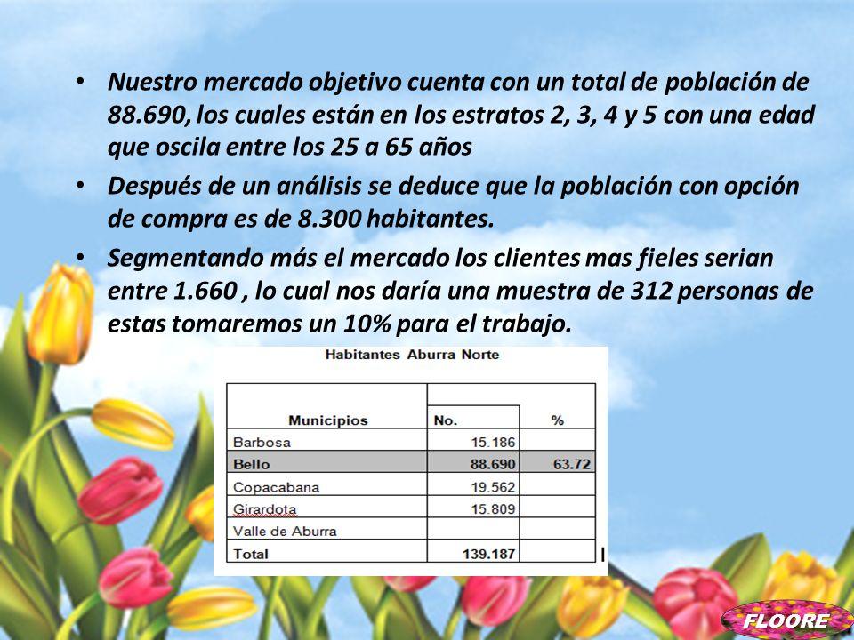 Nuestro mercado objetivo cuenta con un total de población de 88.690, los cuales están en los estratos 2, 3, 4 y 5 con una edad que oscila entre los 25