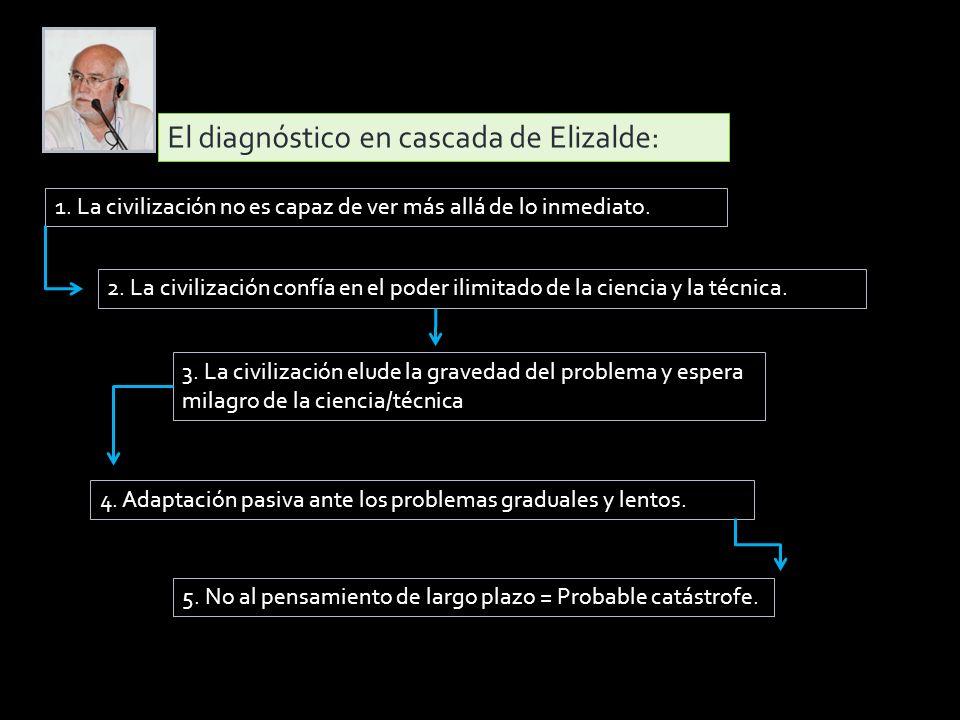 El diagnóstico en cascada de Elizalde: 1.