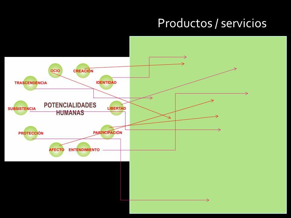 Productos / servicios