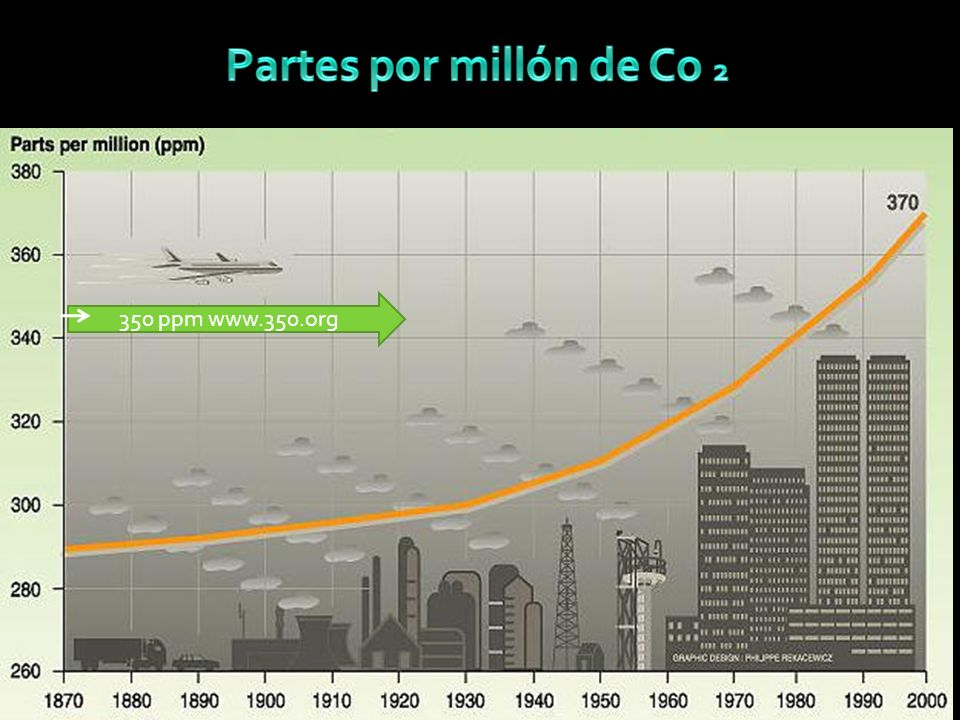 Fuente: http://www.co2now.org/