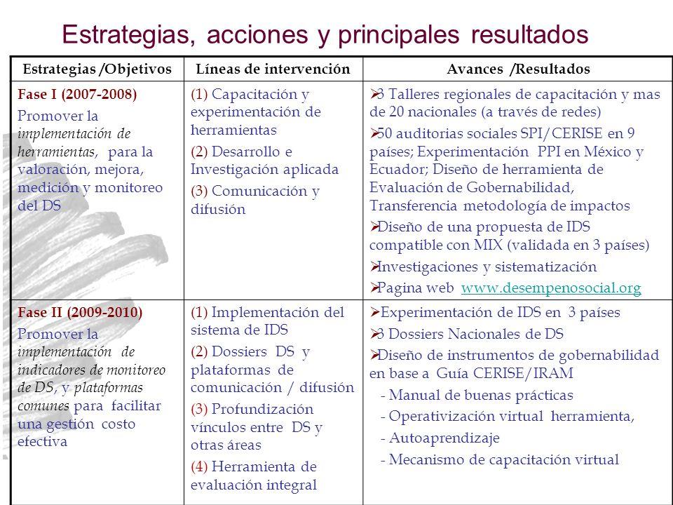 Estrategias, acciones y principales resultados Estrategias /ObjetivosLíneas de intervenciónAvances /Resultados Fase I (2007-2008) Promover la implementación de herramientas, para la valoración, mejora, medición y monitoreo del DS (1) Capacitación y experimentación de herramientas (2) Desarrollo e Investigación aplicada (3) Comunicación y difusión 3 Talleres regionales de capacitación y mas de 20 nacionales (a través de redes) 50 auditorias sociales SPI/CERISE en 9 países; Experimentación PPI en México y Ecuador; Diseño de herramienta de Evaluación de Gobernabilidad, Transferencia metodología de impactos Diseño de una propuesta de IDS compatible con MIX (validada en 3 países) Investigaciones y sistematización Pagina web www.desempenosocial.orgwww.desempenosocial.org Fase II (2009-2010) Promover la implementación de indicadores de monitoreo de DS, y plataformas comunes para facilitar una gestión costo efectiva (1) Implementación del sistema de IDS (2) Dossiers DS y plataformas de comunicación / difusión (3) Profundización vínculos entre DS y otras áreas (4) Herramienta de evaluación integral Experimentación de IDS en 3 países 3 Dossiers Nacionales de DS Diseño de instrumentos de gobernabilidad en base a Guía CERISE/IRAM - Manual de buenas prácticas - Operativización virtual herramienta, - Autoaprendizaje - Mecanismo de capacitación virtual