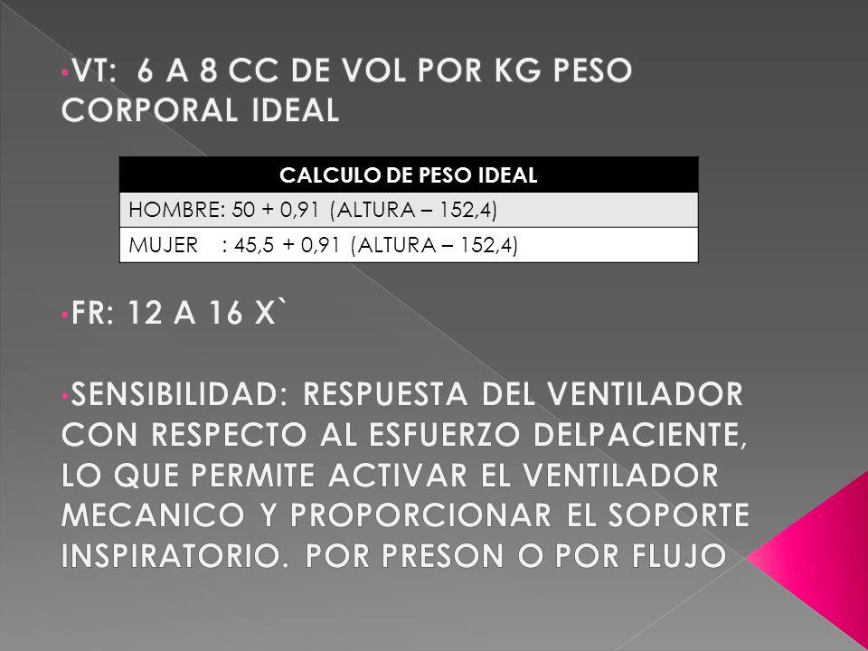 CALCULO DE PESO IDEAL HOMBRE: 50 + 0,91 (ALTURA – 152,4) MUJER : 45,5 + 0,91 (ALTURA – 152,4)