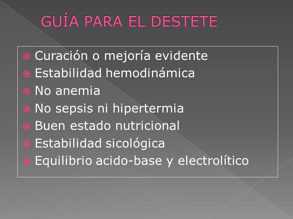 Curación o mejoría evidente Estabilidad hemodinámica No anemia No sepsis ni hipertermia Buen estado nutricional Estabilidad sicológica Equilibrio acid