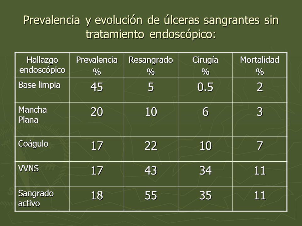 Prevalencia y evolución de úlceras sangrantes sin tratamiento endoscópico: Hallazgo endoscópico Prevalencia%Resangrado%Cirugía%Mortalidad% Base limpia