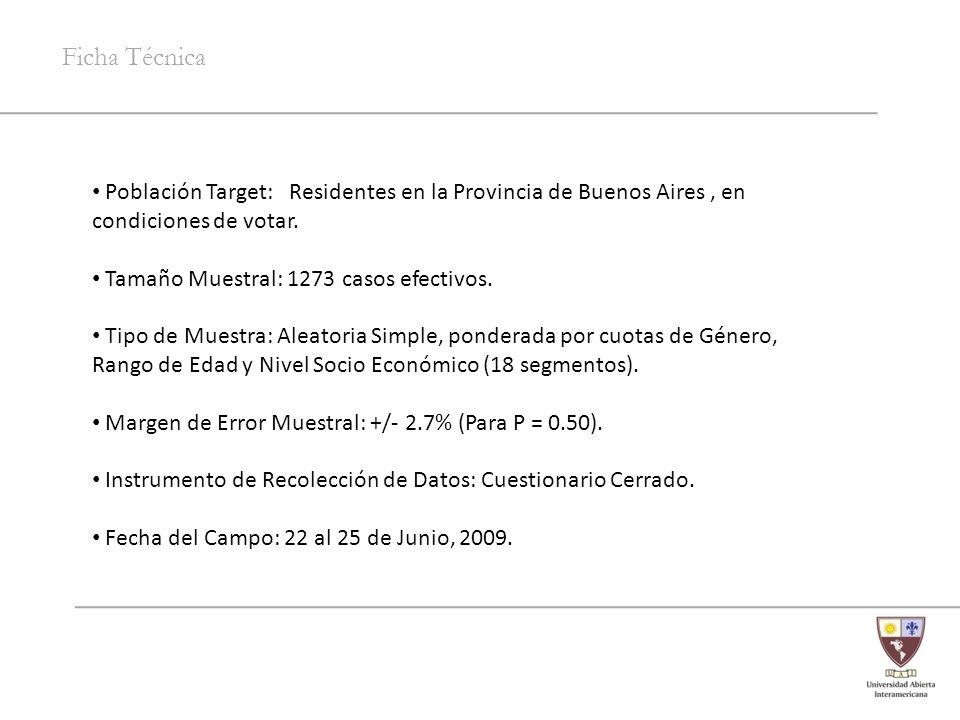 Ficha Técnica Población Target: Residentes en la Provincia de Buenos Aires, en condiciones de votar. Tamaño Muestral: 1273 casos efectivos. Tipo de Mu