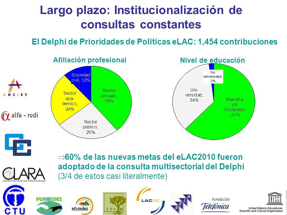 Afiliación profesional Nivel de educación El Delphi de Prioridades de Políticas eLAC: 1,454 contribuciones Largo plazo: Institucionalización de consultas constantes 60% de las nuevas metas del eLAC2010 fueron adoptado de la consulta multisectorial del Delphi (3/4 de estos casi literalmente)