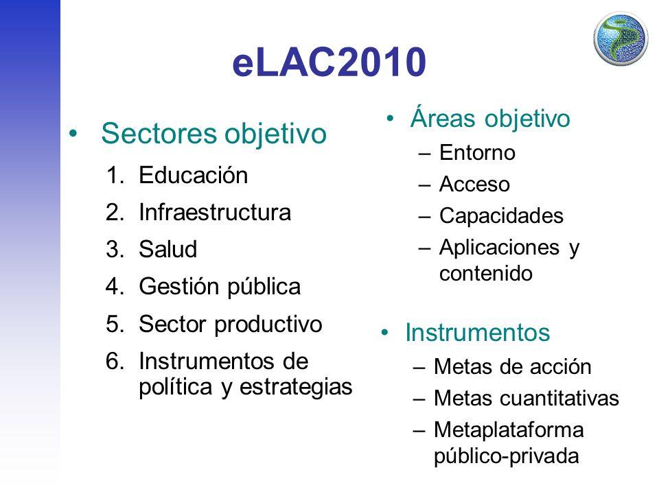 eLAC2010 Sectores objetivo 1.Educación 2.Infraestructura 3.Salud 4.Gestión pública 5.Sector productivo 6.Instrumentos de política y estrategias Áreas objetivo –Entorno –Acceso –Capacidades –Aplicaciones y contenido Instrumentos –Metas de acción –Metas cuantitativas –Metaplataforma público-privada