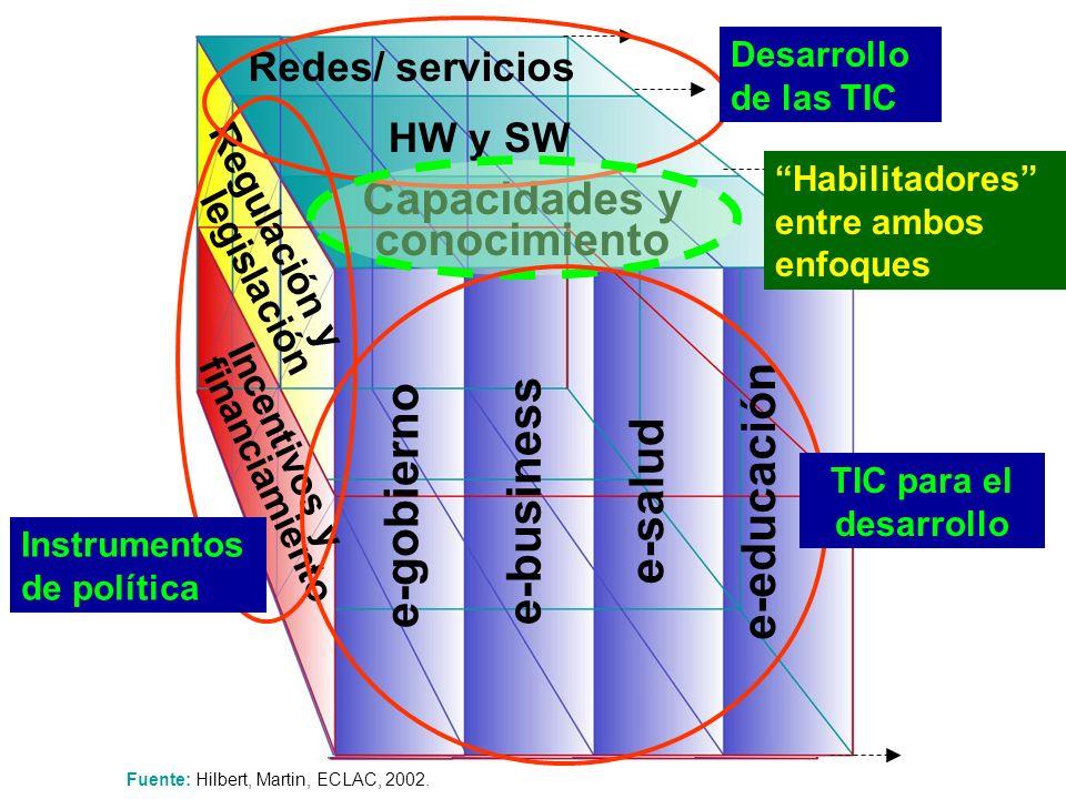 Fuente: Hilbert, Martin, ECLAC, 2002.