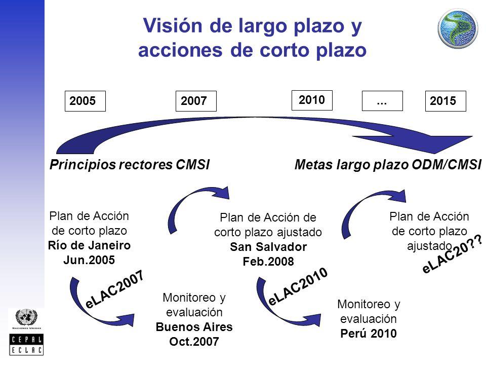 2015 Plan de Acción de corto plazo ajustado Principios rectores CMSI Metas largo plazo ODM/CMSI Plan de Acción de corto plazo Río de Janeiro Jun.2005 Plan de Acción de corto plazo ajustado San Salvador Feb.2008 Monitoreo y evaluación Buenos Aires Oct.2007 Monitoreo y evaluación Perú 2010 20052007 2010 eLAC2007 eLAC2010...
