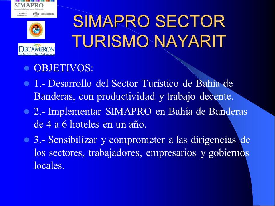 SIMAPRO SECTOR TURISMO NAYARIT OBJETIVOS: 1.- Desarrollo del Sector Turístico de Bahía de Banderas, con productividad y trabajo decente.