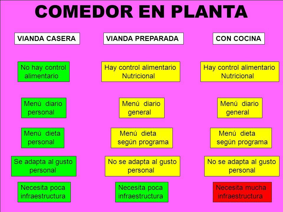 COMEDOR EN PLANTA VIANDA CASERAVIANDA PREPARADACON COCINA No hay control alimentario Se adapta al gusto personal Hay control alimentario Nutricional M
