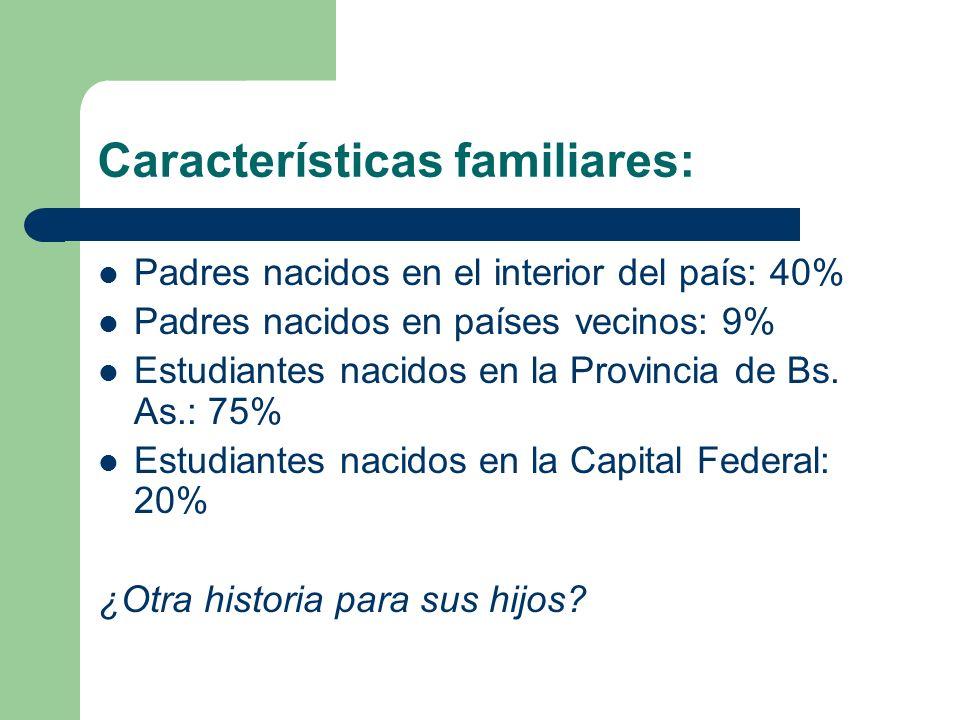 Características familiares: Padres nacidos en el interior del país: 40% Padres nacidos en países vecinos: 9% Estudiantes nacidos en la Provincia de Bs.
