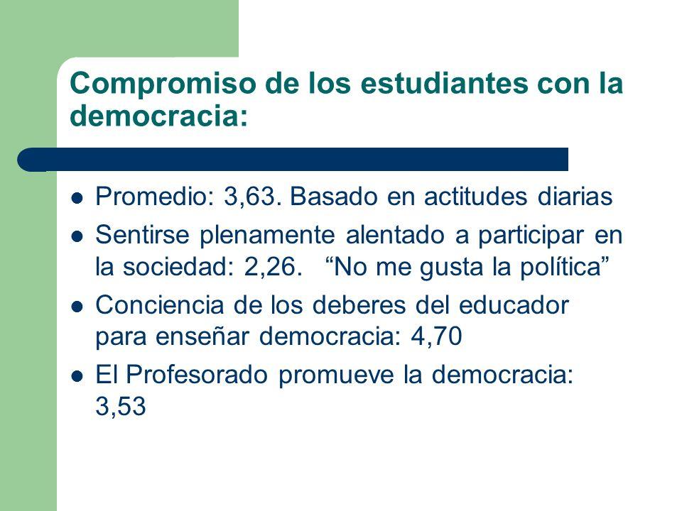 Compromiso de los estudiantes con la democracia: Promedio: 3,63.