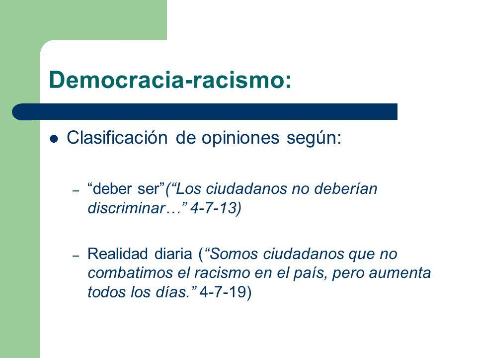 Democracia-racismo: Clasificación de opiniones según: – deber ser(Los ciudadanos no deberían discriminar… 4-7-13) – Realidad diaria (Somos ciudadanos que no combatimos el racismo en el país, pero aumenta todos los días.